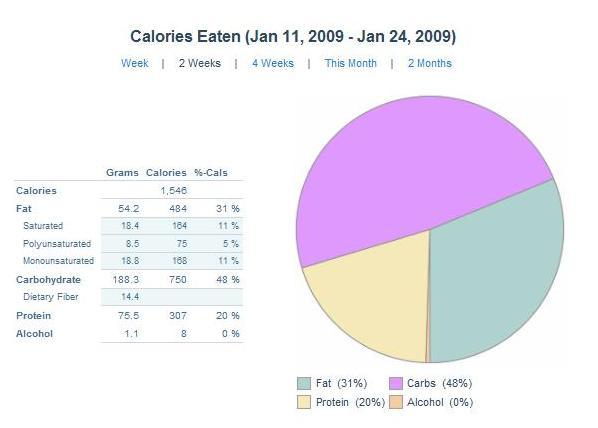 nutritionpiechart